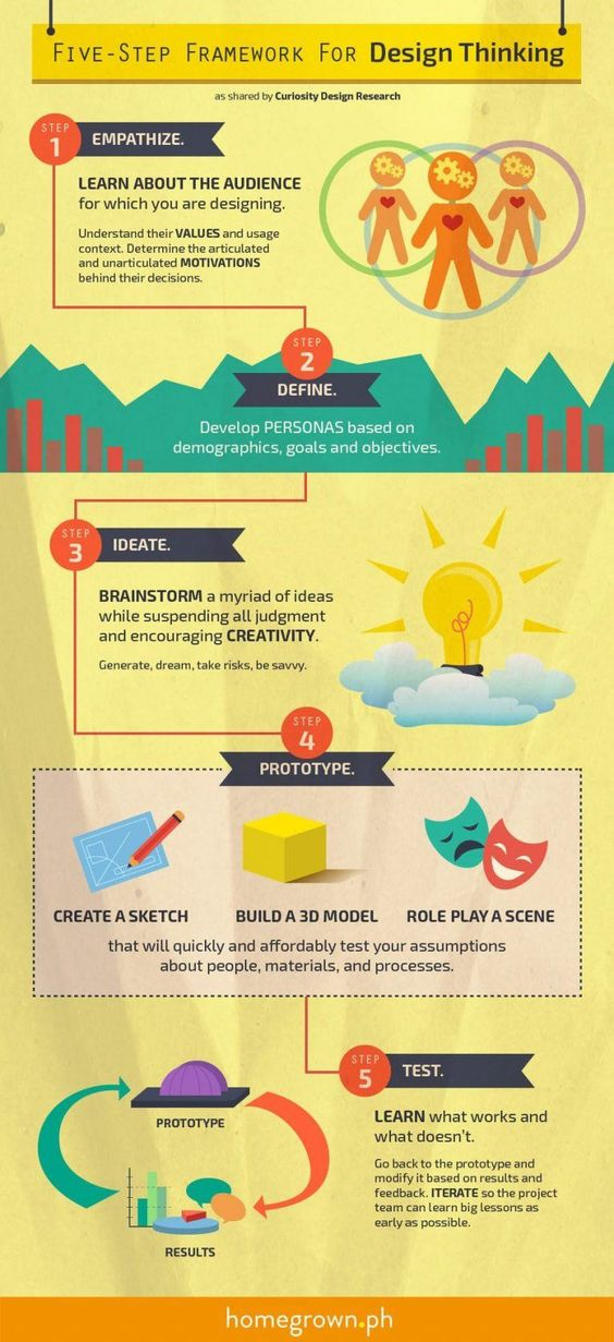 What is Framework infographic