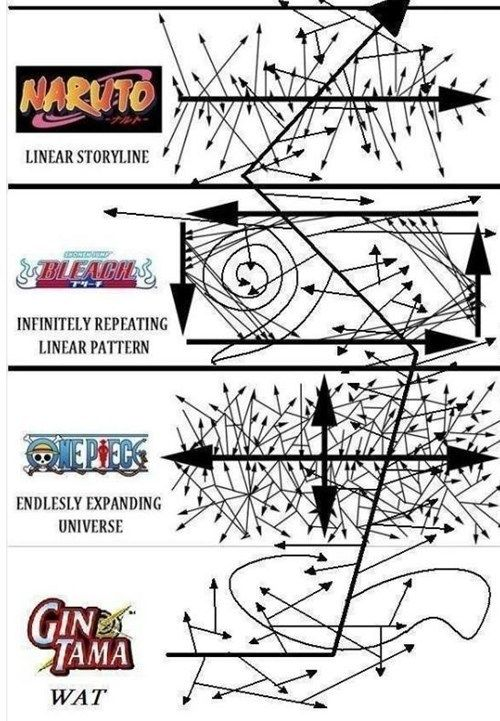 Anime Storylines Can Get a Little Complicated