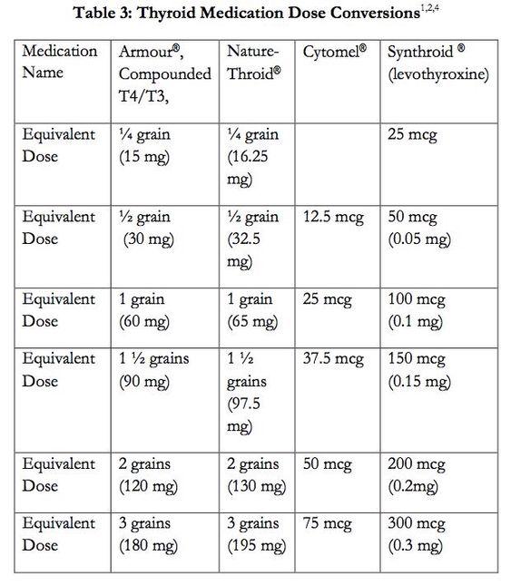 thyroid chart: Thyroid medication conversion chart health thyroid pinterest