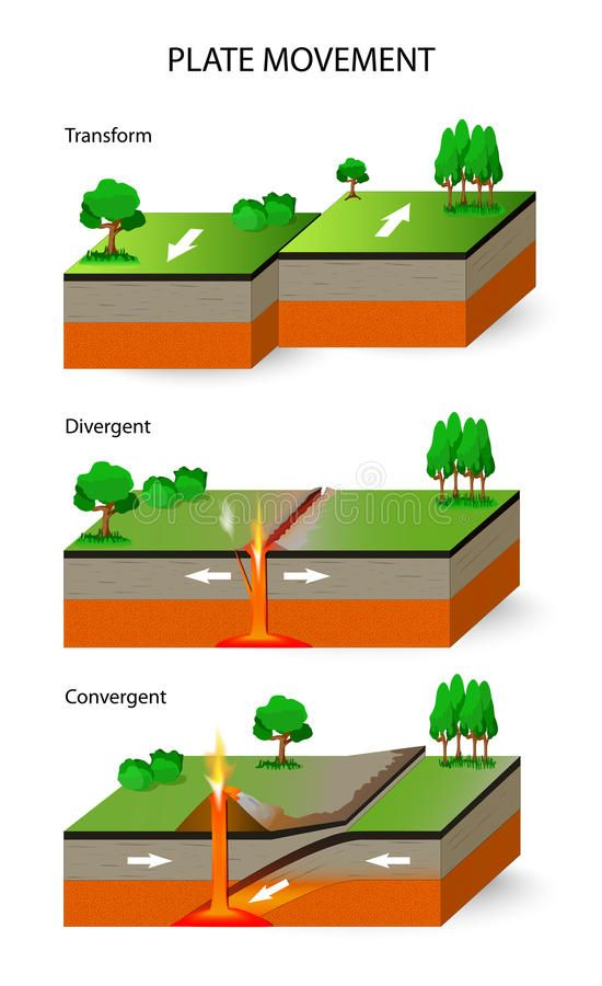 Pin By Kimberly Lane On Geology Earth Science Lessons Earth Science Science Lessons
