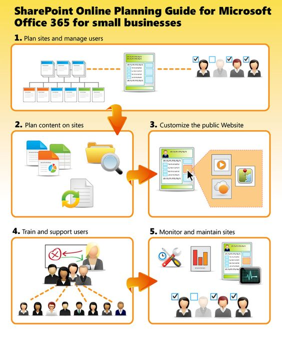 Canned heat office 365 and infographic on pinterest for Office 365 design guide