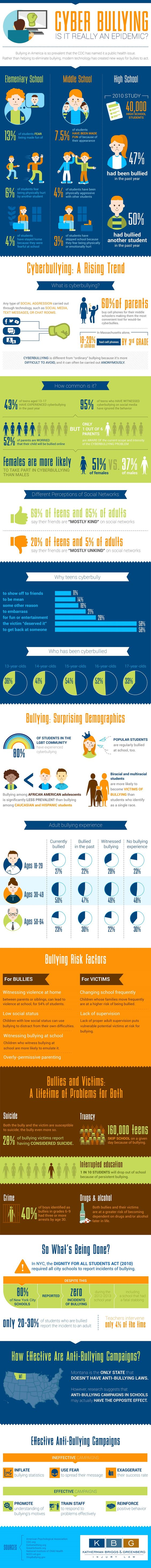 Cyber bullying statistics are highlighted in this infographic.: