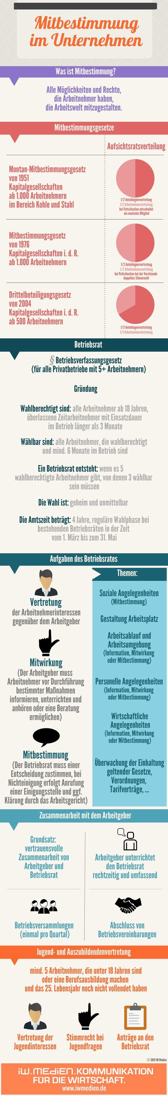 Welche Rechte und Pflichten Arbeitnehmer haben, die Arbeitswelt mitzugestalten, fasst unsere Infografik für Sie zusammen.