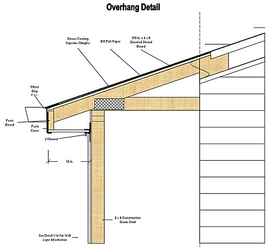 Flipping the roof and roof overhang on pinterest for Balcony overhang