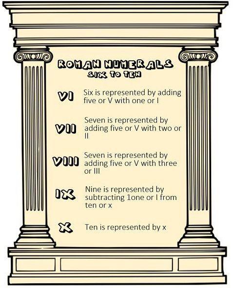 Roman Numerals Infographic 1-10 language Pinterest Language - roman numeral chart template