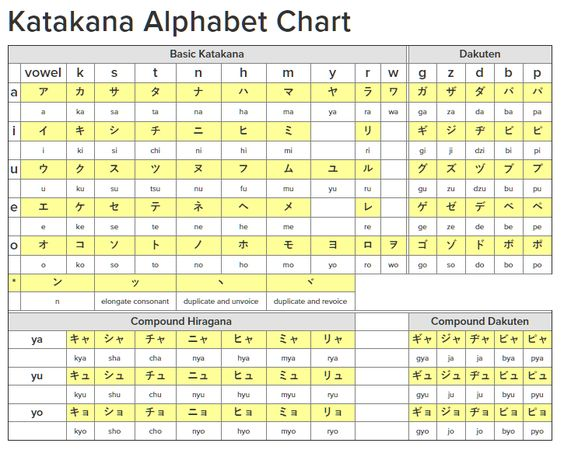 Surprise! This is a trick question! To learn the Japanese alphabet - hiragana alphabet chart