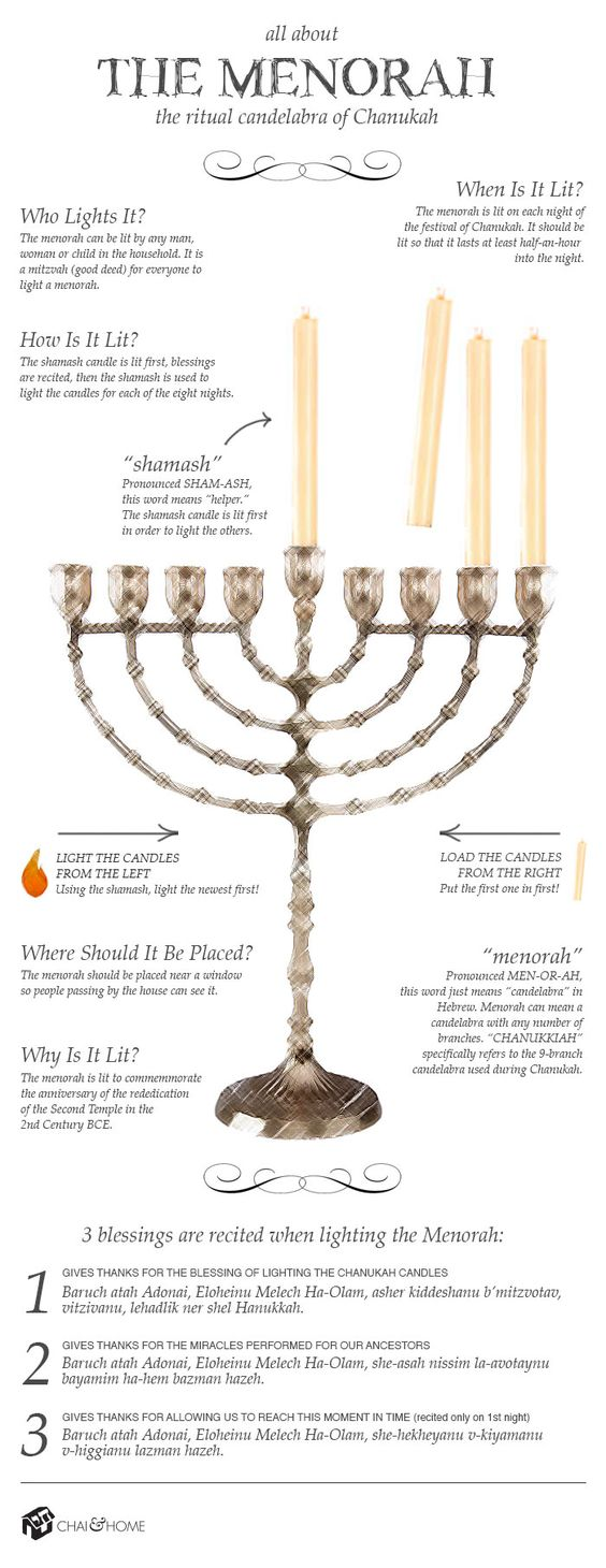 An infographic that tells you all you need to know about the Hanukkah menorah and how to light a menorah.