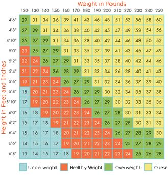 Weight Chart for Women Over 50 | reply | Healthy Weight Charts ...