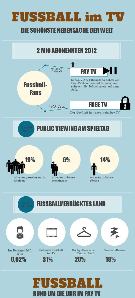 Infografik - Fussball im Pay TV