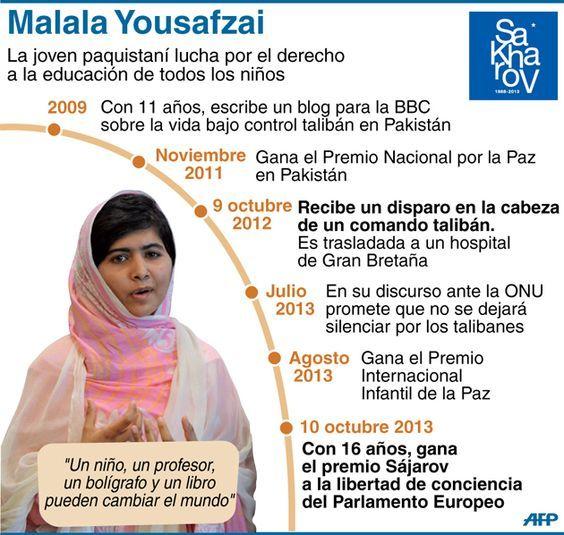 Image Result For Malala Biografia En Espanol Malala Yousafzai