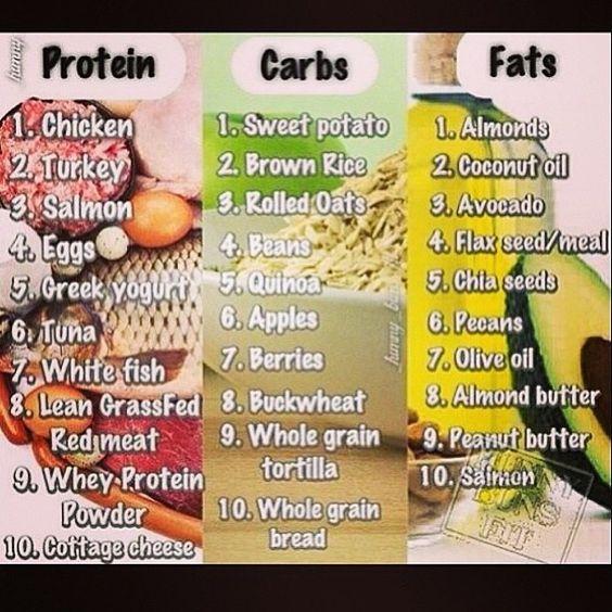 Bodybuilding foods BODYBUILDING FOODS, bodybuilding, diet
