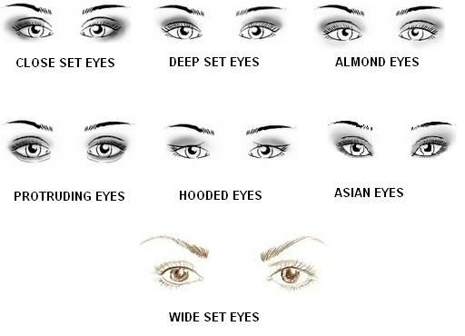 different types of eyes shapes knowing your eye shape is