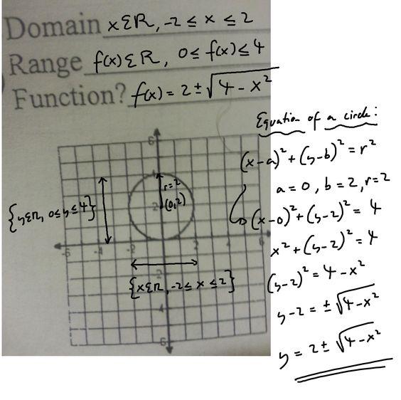 Equation of a circle problem...