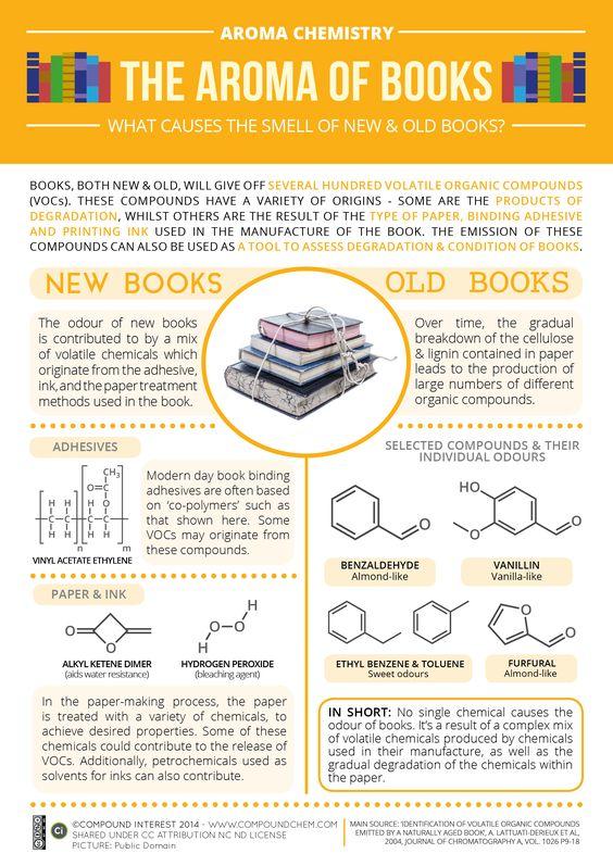 Química do cheiro dos livros.
