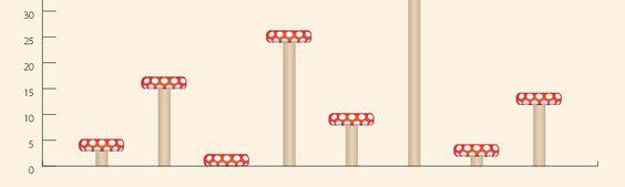 Creating Custom Bar/Column Graphs - Illustrator Graph Designs - Academy Class Blog