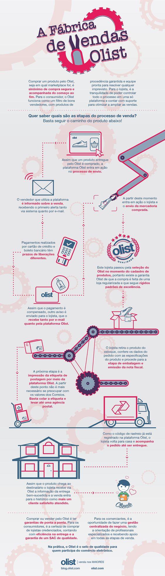 Infográfico A Fábrica de Vendas do Olist
