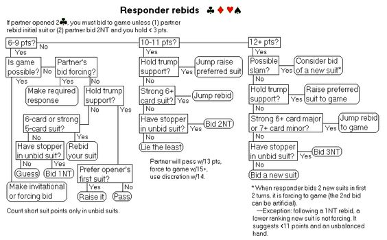 Responder rebids - Bridge bidding flowcharts (Standard American - canasta score sheet