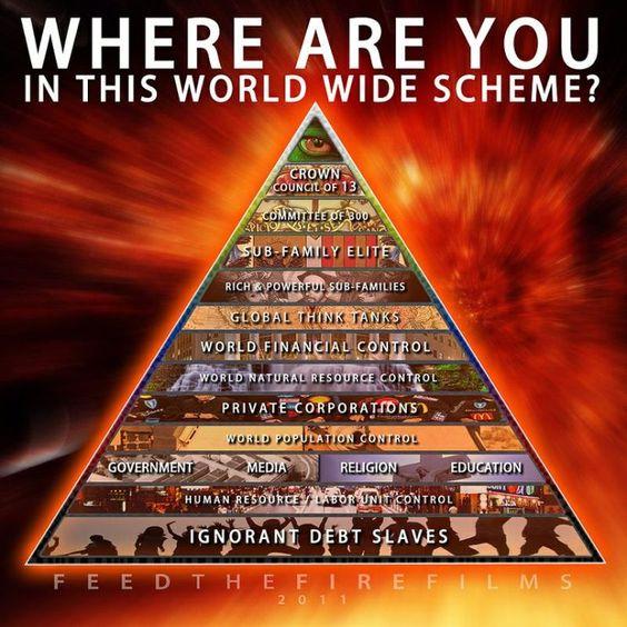 New World Order en wat zij willen van ons allen!