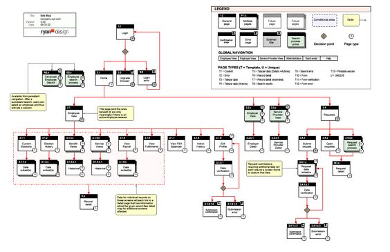 Architecture, Thoughts And Information Architecture On Pinterest