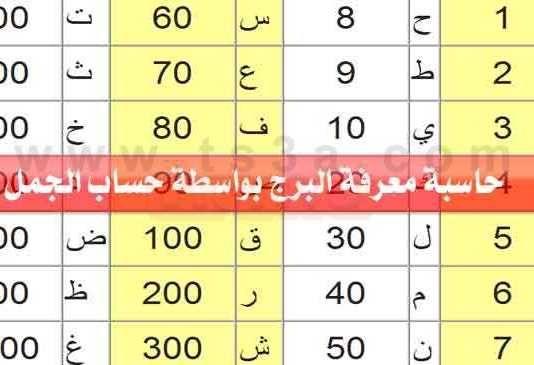 حساب الجمل حاسبة معرفة البرج بواسطة الاسم واسم الام Periodic Table Walt Disney