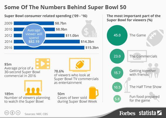 Superbowl Facts Super Bowl Super Bowl 50 Online Marketing Trends