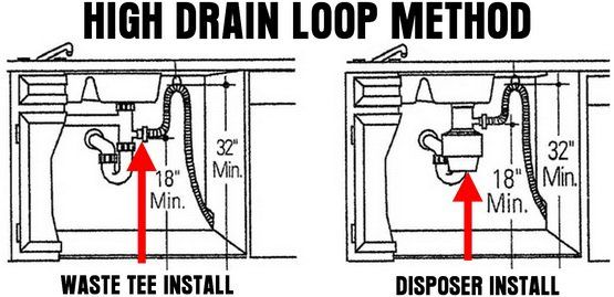Dishwasher High Drain Loop And Air Gap Anti Siphon Dishwasher Air Gap Drain Dishwasher Drain Hose