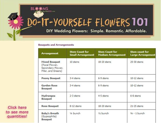 MOST AMAZING WEBSITE EVER! WILL BE USING IN THE FUTURE! How many Flowers do I need for my wedding arrangements? Take a look at the BloomsByTheBox flower quantity chart to calculate how many flowers to order.:
