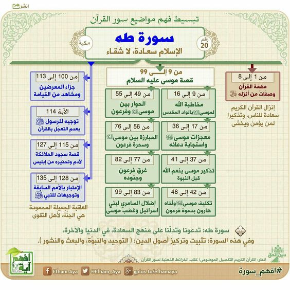 سورة طه Quran Recitation Quran Book Learn Quran