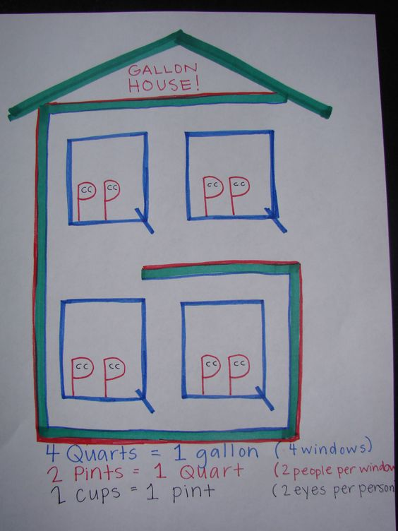 I could never remember my gallon facts, so here's the Gallon House!  The G is the house, the 4 Q's (quarts) are the windows, the 8 P's (pints) are the people, and the 16 C's (cups) are the eyes!
