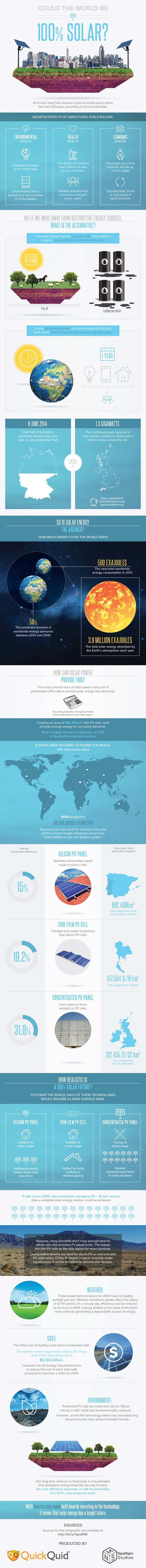INFOGRAPHIC: Could the Entire World Really Run on Solar Power? [Future Energy: http://futuristicnews.com/category/future-energy/ Solar Energy: http://futuristicshop.com/category/solar_power/]