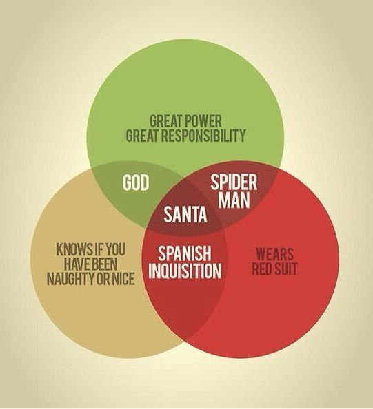 venn diagrams and christmas on pinterest christmas venn diagram