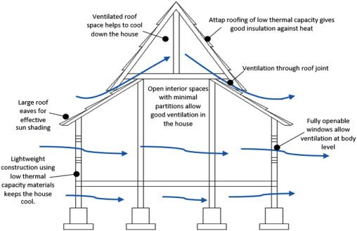 A Literature Review On The Improvement Strategies Of Passive Design For The Roofing System Of The Modern House In A Hot And Humid Climate Region Dak Tuin Ideeen