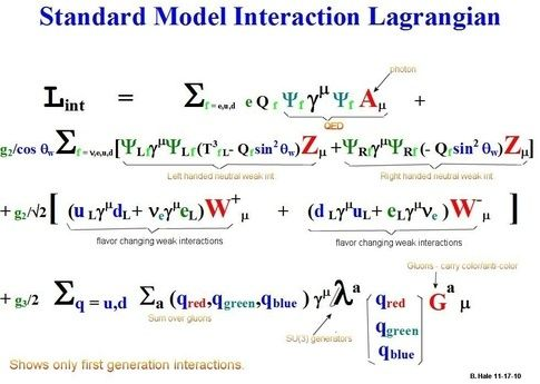 Unification in Physics?