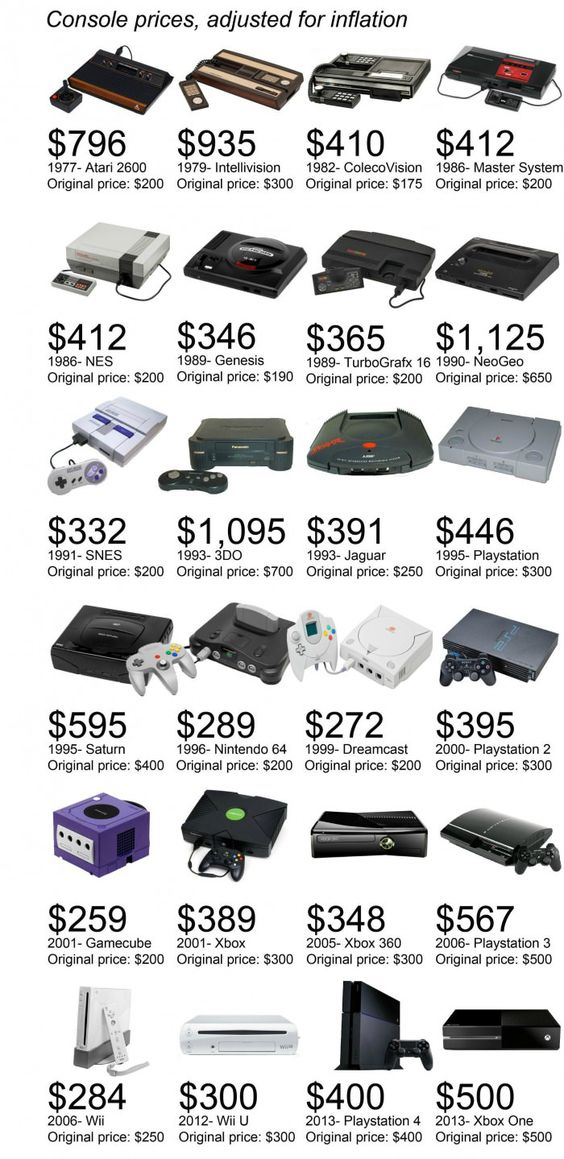 This graphic showing how much classic consoles would cost in today's dollars