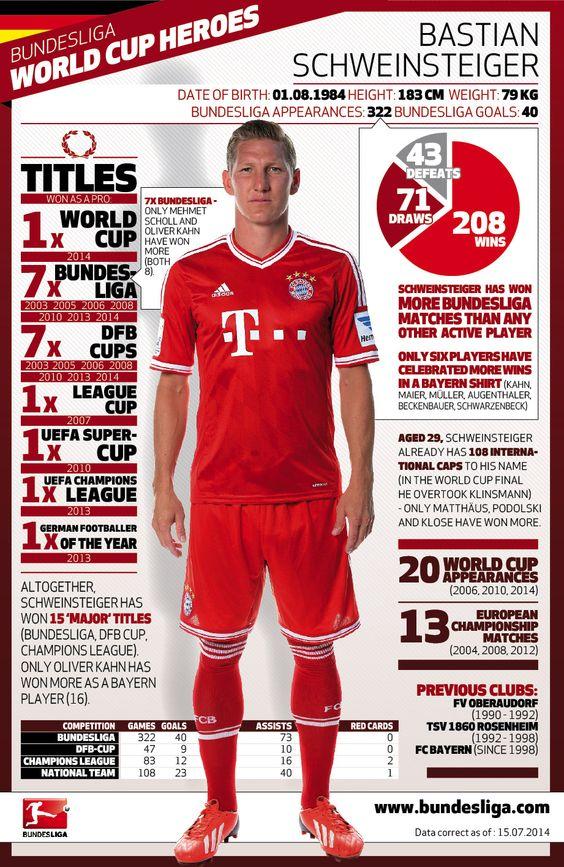 Bundesliga World Cup heroes: Bastian Schweinsteiger | FC Bayern München - Bundesliga - official website