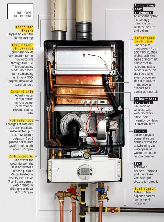 How Tankless Water Heaters Work Tankless Water Heater Water Heater Repair Water Heater
