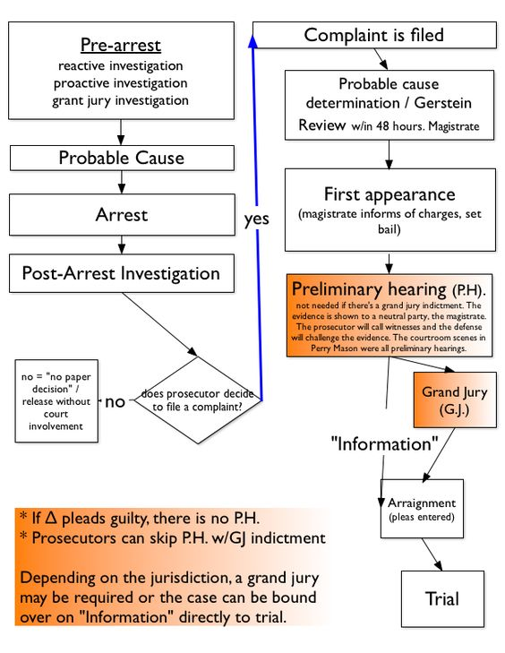 an analysis of the criminal trial procedures The term encompasses procedures that the government must follow during the entire course of a criminal case, ranging from the initial investigation of an individual suspected of criminal activity, through arrest, arraignment, plea negotiations, pre-trial hearings, trial, post-trial motions, pre-sentence interviews, sentencing, appeals, and .
