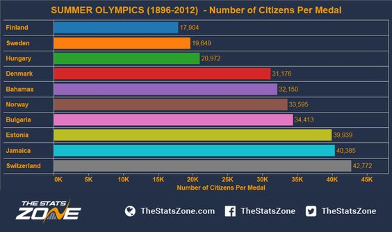 Summe Olympics1896-2012 - Number of Citizens Per Medal (25th Jul 2016)