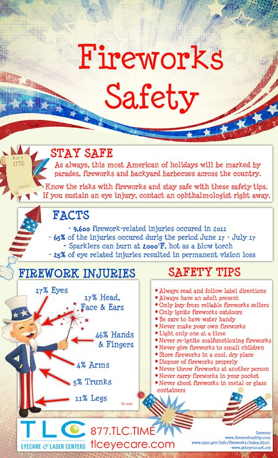 fourth of july facts