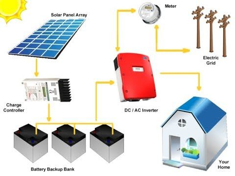2 Solar Hybrid On Grid Off Grid System Working Net Metering With Battery Youtube Solar Panels Solar Panel Installation Solar Panel System
