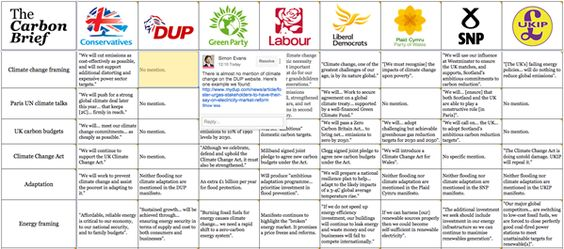 The Carbon Brief put together this grid of the different #green policies of parties in the UK election. #ge2015