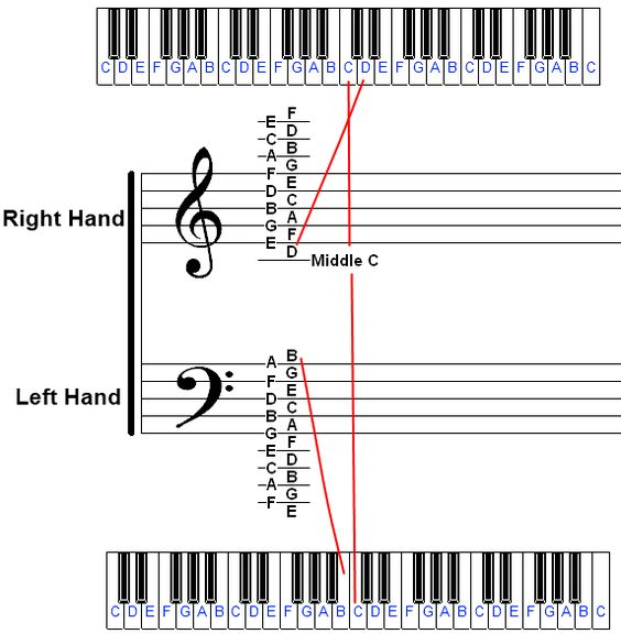Identifying Piano Notes On Sheet Music And The Piano Keyboard