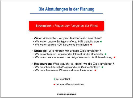 businessplan-online.ch - Strategische Fragen