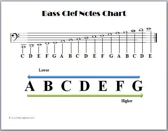 bass clef notes chart music theory pinterest bass. Black Bedroom Furniture Sets. Home Design Ideas