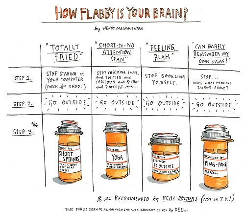 how flabby is your brain
