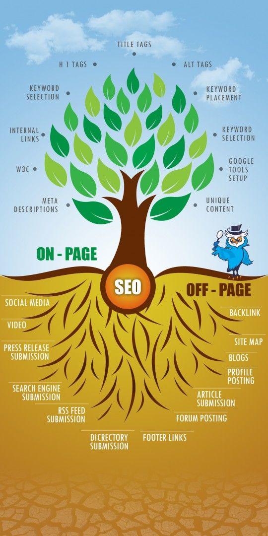 Search Engine Optimization : sandylovesmarketing.com  #sandylovesmarketing