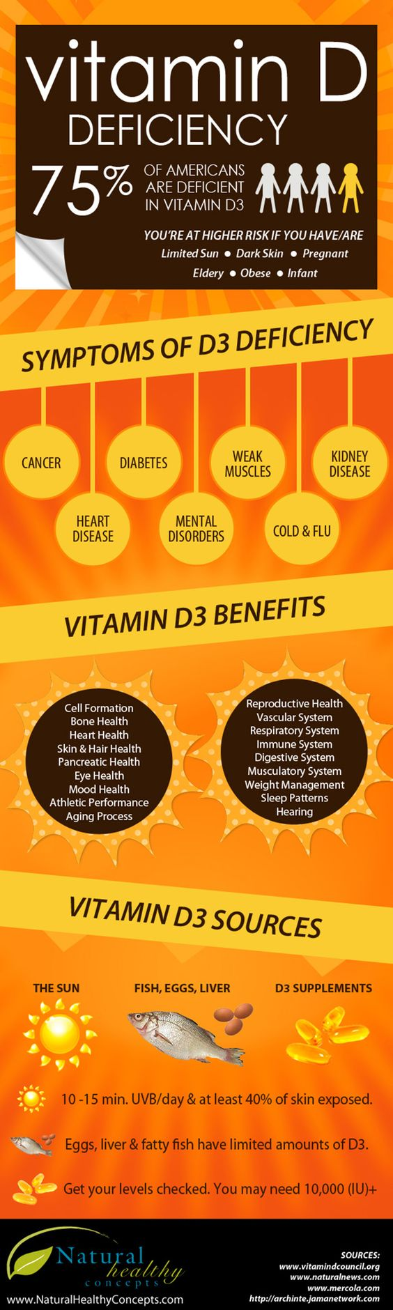Vitamin d deficiency infographic i take vitamin d3 a for Vitamin d fish