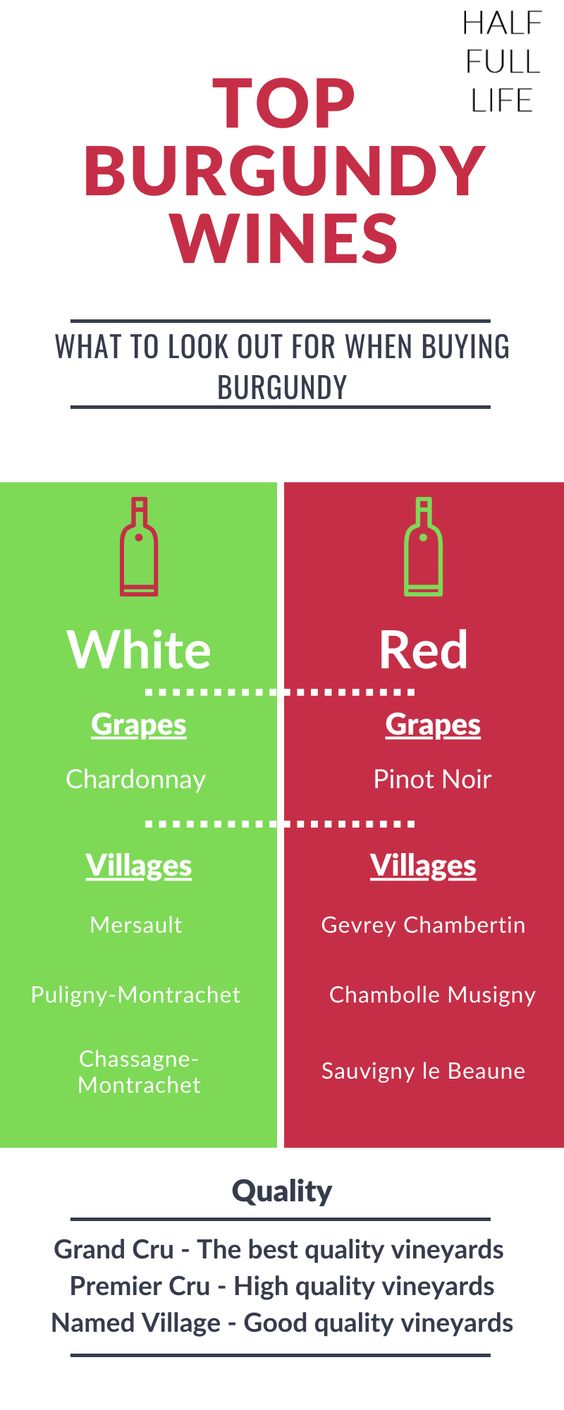 Infographic Quick Guide To Burgundy Wines In 2020 Wine Guide Chablis Wine Wines