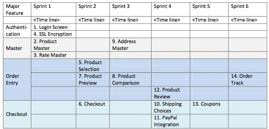 Release Plan for a date-driven project Scrum\/ Agile\/ PM Pinterest - release plan template