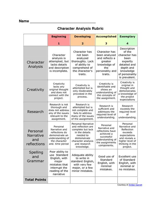 assessment rubric literary essay